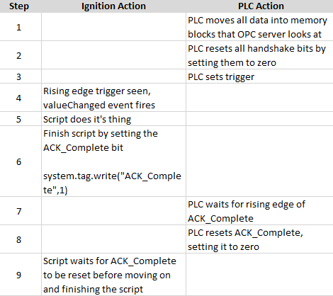 OPC questions - differences between opc readValue and tag read